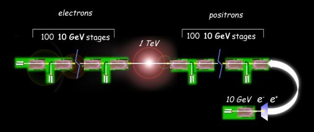 레이저를 이용해 한쪽에서는 전자를, 다른 한쪽에서는 양전자를 가속해 가운데에서 충돌시킨다. 기존 가속기에 비해 10만 분의 1 정도로 가속하는 데 필요한 실험시설 크기를 줄일 수 있다. - 로렌스버클리연구소 제공